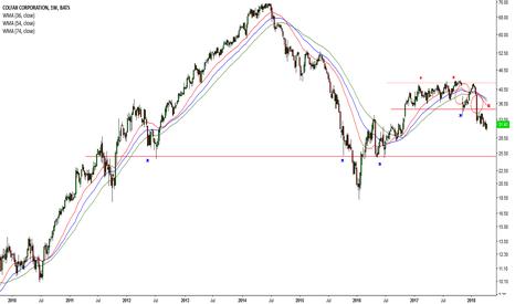 CFX: Dow drops once again #48 (CFX)
