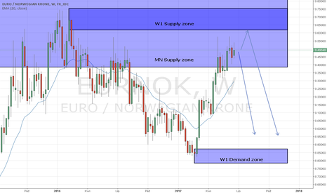 EURNOK: EUR/NOK W1