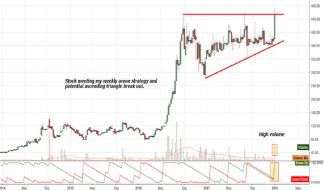 SUDARSCHEM: Weekly Aroon and Ascending Triangle break out