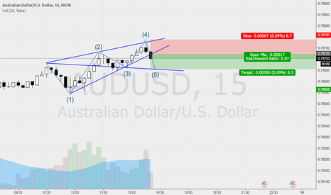 AUDUSD: BEARISH WOLF WAVE