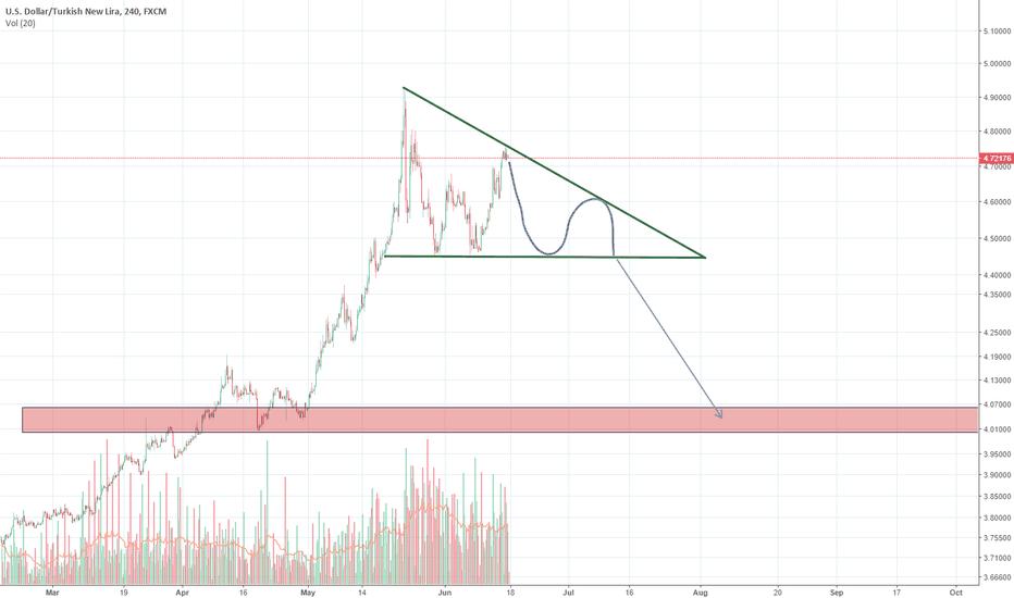 USDTRY: USD/TRY short opportunity