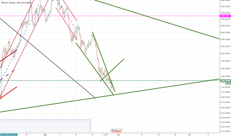 BTCUSD: Bitcoin out of falling wedge. Buy