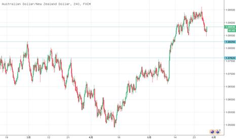 AUDNZD: 澳纽日线图,上涨趋势,目前受到上行通道上轨压力回撤,潜在对第一回跌目标在1.0825,然后是前期颈线位置1.0762左右