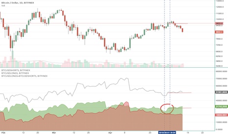 BTCUSD: These longs have not closed