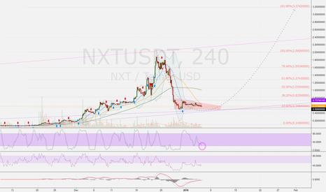 NXTUSDT: NXTUSDT (4h): what's next? nxt! correction over? 0.5 > 1 > 2 USD