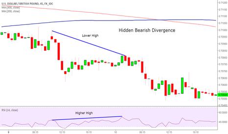 USDGBP: USD/GBP Hidden Bearish Divergence