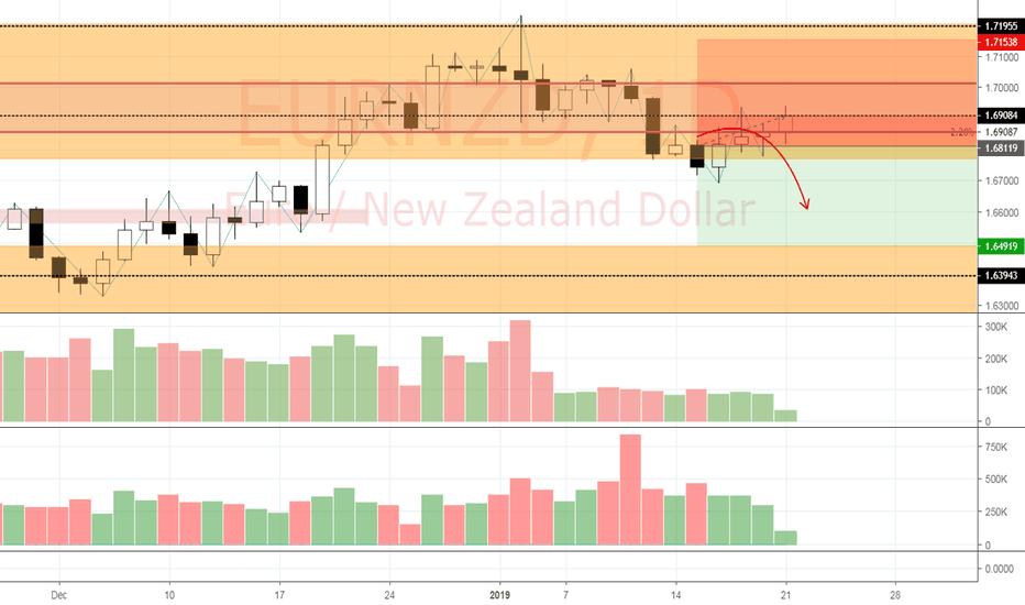 EURNZD: View on EUR/NZD (21/1)