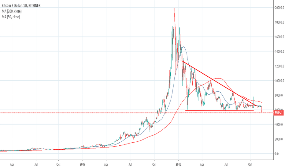 BTCUSD: Bitcoin - Ready to become half