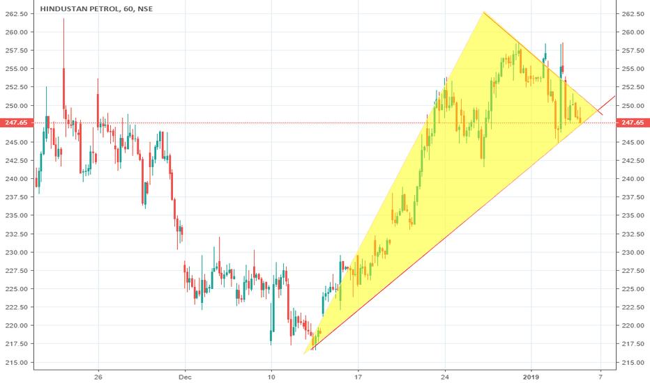 HINDPETRO: HINDPETRO (Hindustan Petroleum Corporation Limited) #SELL BELOW