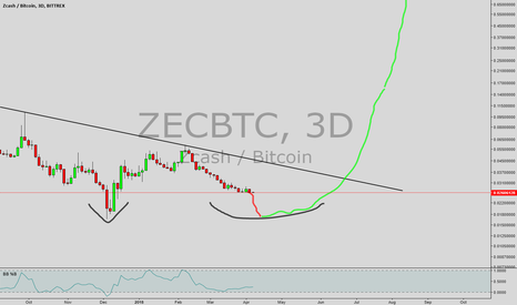 ZECBTC: i made this post for carpenoctom zec adam and eve