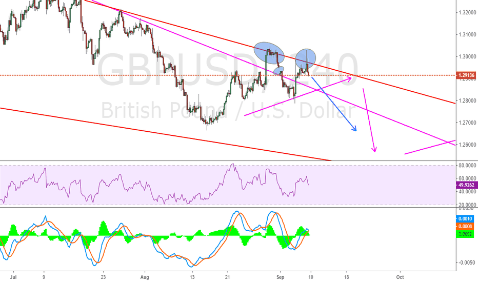 GBPUSD: Stick to our plan for GBPUSD