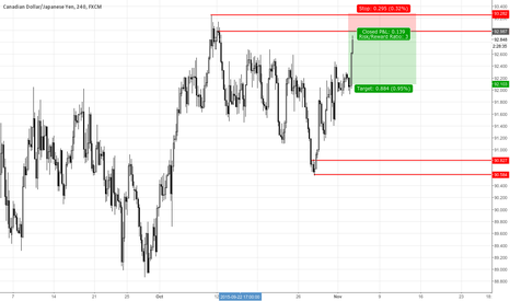 CADJPY: CADJPY Supply Zone 4H