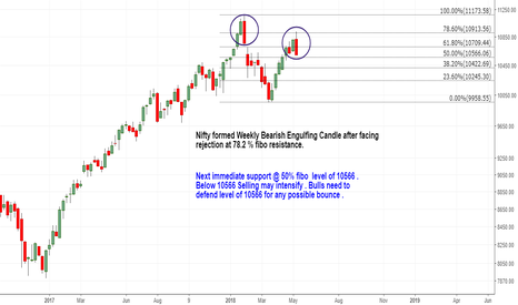 NIFTY: Bearish Engulfing Candle from 78.2 %  fibo resistance