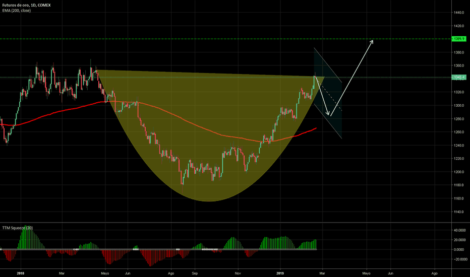 GC1!: Gold. Bullish Cup & Handle pattern. Travelling to $1400