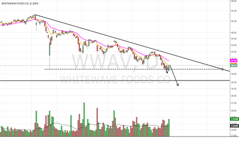 WWAV: Overvalued 10-20% Correction