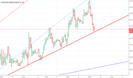 DXY: DXY (WHAT YOU THINK ?)