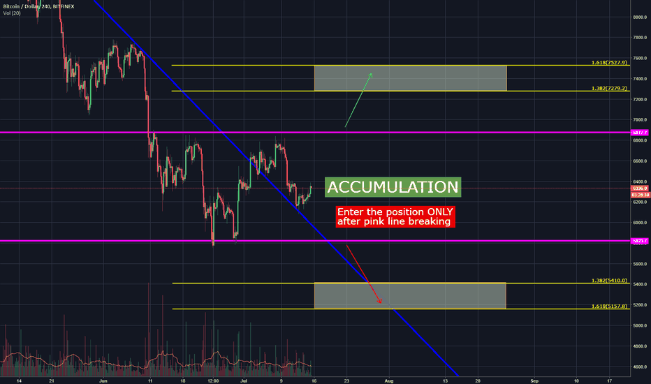 BTCUSD: BTC accumulation // What can we do with it?