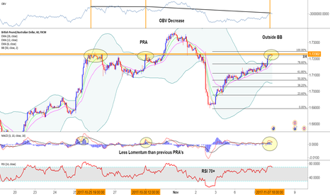 GBPAUD: GA Short on the PRA