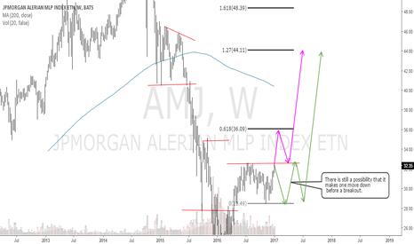 AMJ: AMJAlerian MLP Index: Getting ready for a breakout