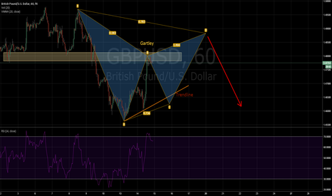 GBPUSD: Is it too soon for Gartley? (Or may be bearish cypher)