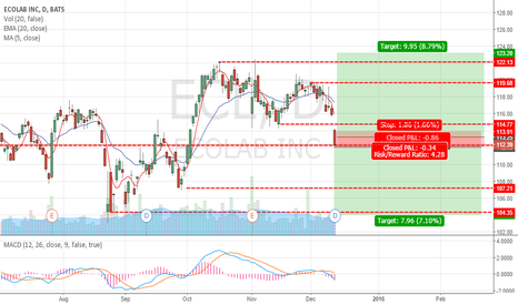 ECL: ECL Bearish or Bullish?