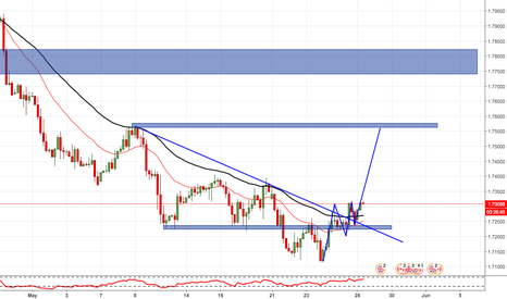 GBPCAD: GBPCAD LOOKS GOOD TO BUY