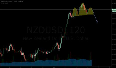 NZDUSD: NZDCAD Short H&S pattern
