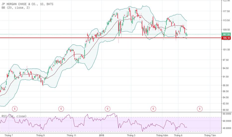 JPM: JPMorgan - Cổ phiếu sắp chia cổ tức