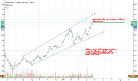 UCO: Middle East Super-Instability Precedes a super Jump in UCO Calls