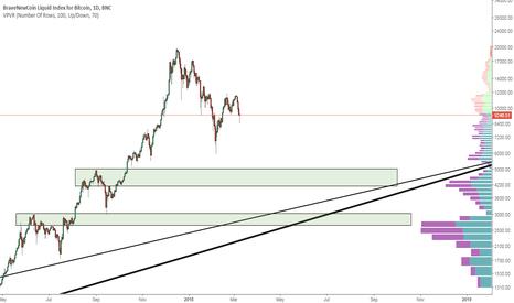 BLX: Bitcoin long term analysis