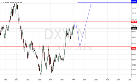 DXY: DXY prediction based on EW