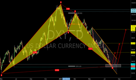 DXY: DXY: The Bullish Bat Pattern and Demand Zone
