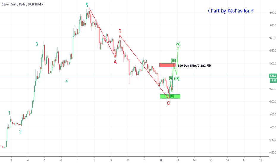 BCHUSD: $BCH - A bounce in the making