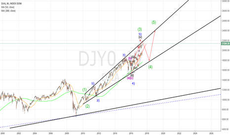 DJY0: DOW WEEKLY