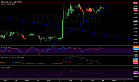 BTCUSD: beautiful short-term trend-line ready for breakup