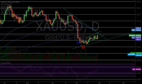 XAUUSD: THE GOLDEN CHANNEL
