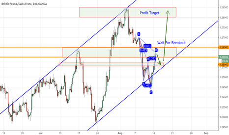 GBPCHF: Wait For Breakout