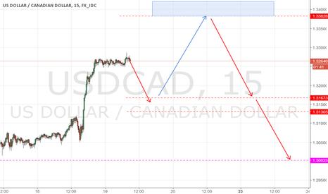 USDCAD: USD/CAD - Price movement