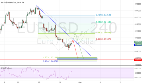 EURUSD: 2 shorting opportunity EU