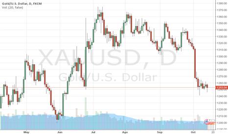 XAUUSD: El ORO cae por la fortaleza del Dólar, por Trader MARCO DA COSTA
