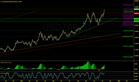 USDZAR: The ZAR in freefall