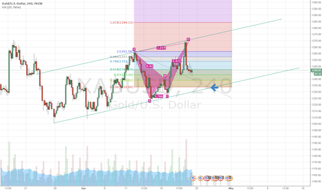XAUUSD: Gold Buy Area