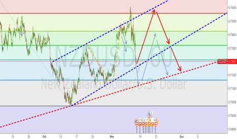 NZDUSD: To keep Shorting or not to short, is the question?