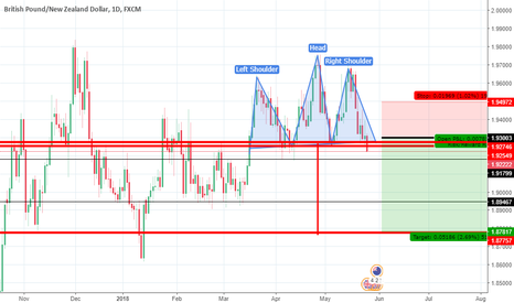 GBPNZD: gbpnzd short 500+ pips