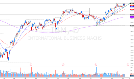 IBM: big breakout formation on the blue chip