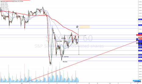 SPX500: SPX knocking on resistance