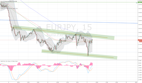 EURJPY: EURJPY trading the consolidation