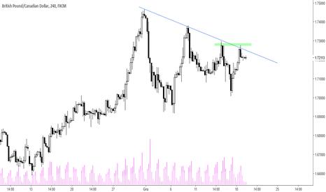 GBPCAD: GBP/CAD - któtkoterminowy trend spadkowy
