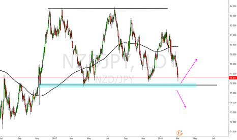 NZDJPY: Nzd Jpy another Schlong