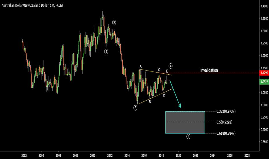 AUDNZD: AUDNZD. Last wave down below parity.